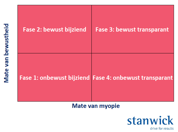 Stanwick - Myopie in organisaties